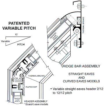 ridge bar assembly for variable pitch